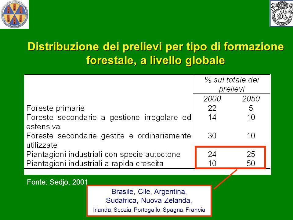 Distribuzione dei prelievi per tipo di formazione forestale, a livello globale