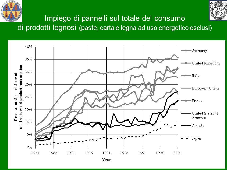Impiego di pannelli sul totale del consumo