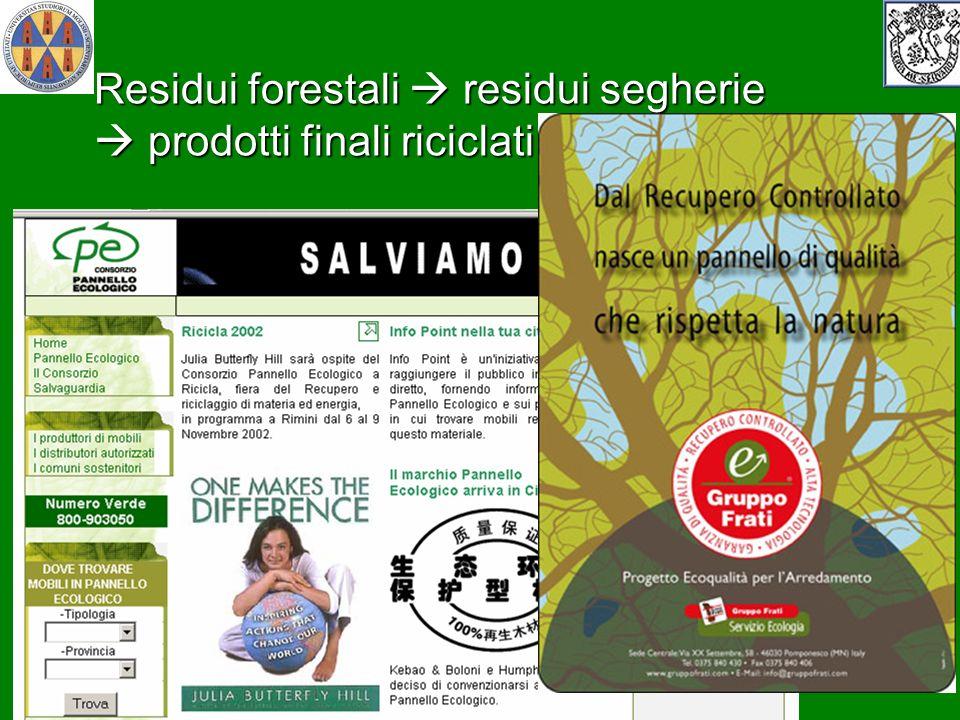 Residui forestali  residui segherie  prodotti finali riciclati