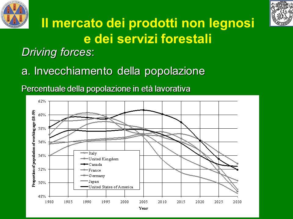 Il mercato dei prodotti non legnosi e dei servizi forestali