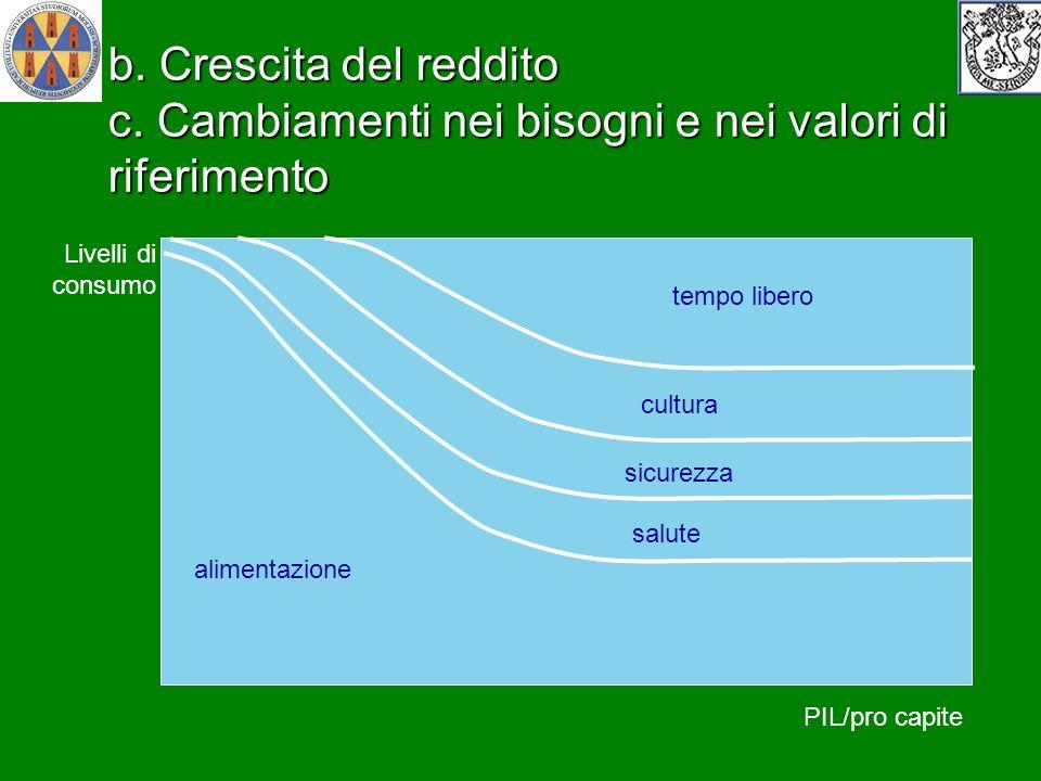 27/03/2017 b. Crescita del reddito c. Cambiamenti nei bisogni e nei valori di riferimento. riparo-abitazione.