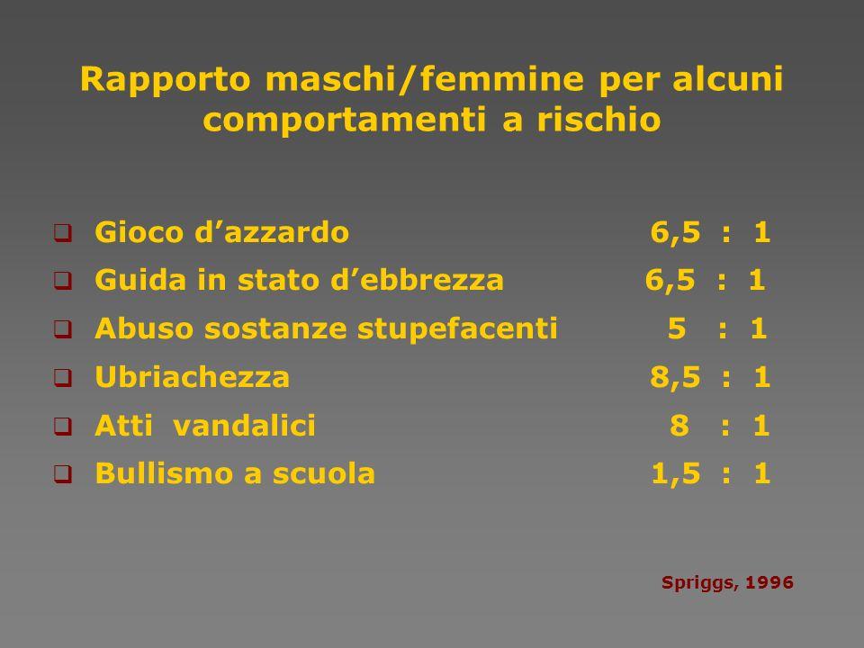Rapporto maschi/femmine per alcuni comportamenti a rischio