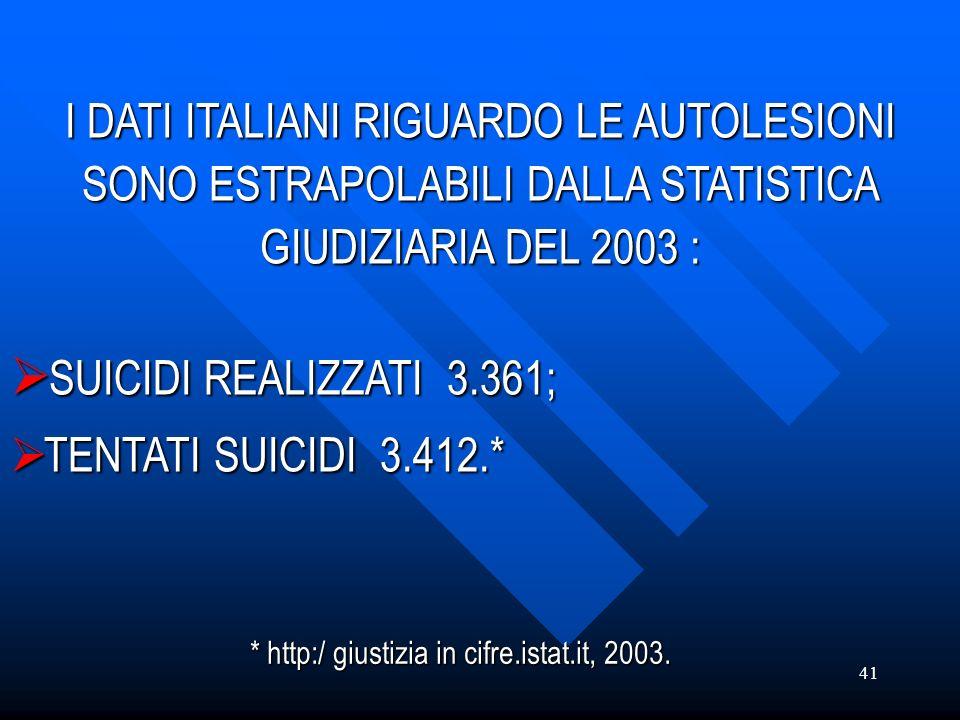 I DATI ITALIANI RIGUARDO LE AUTOLESIONI SONO ESTRAPOLABILI DALLA STATISTICA GIUDIZIARIA DEL 2003 :