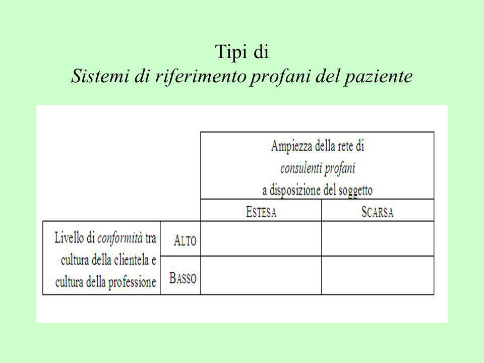Tipi di Sistemi di riferimento profani del paziente