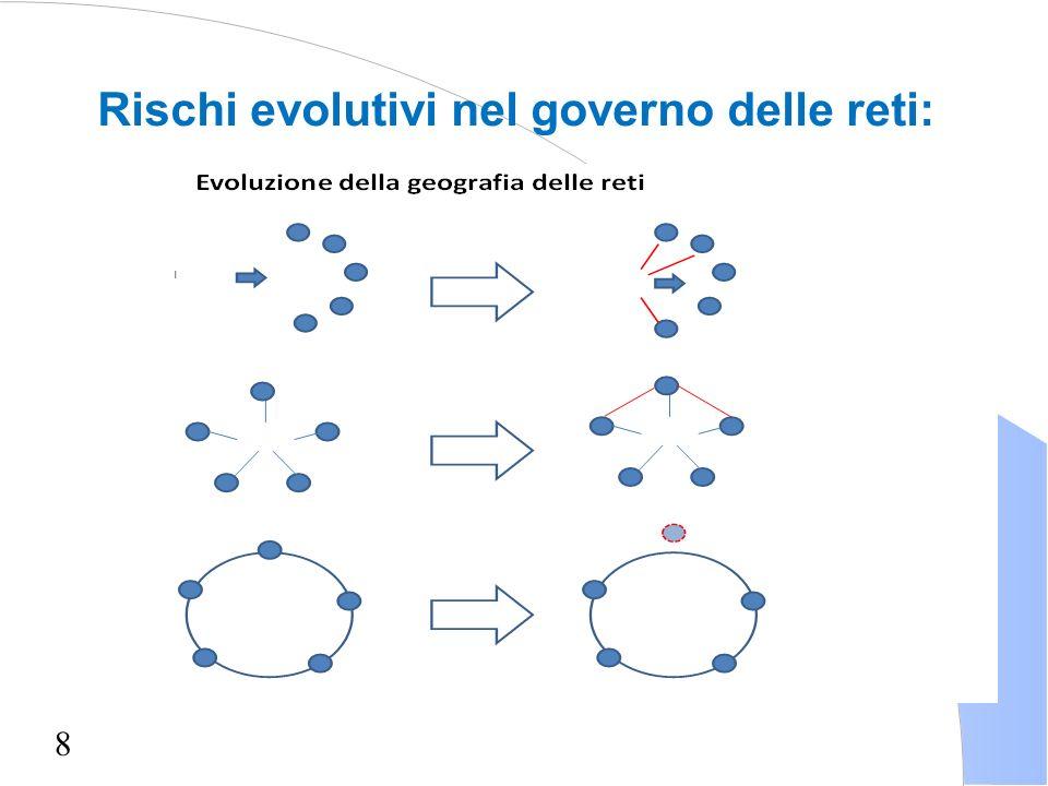 Rischi evolutivi nel governo delle reti: