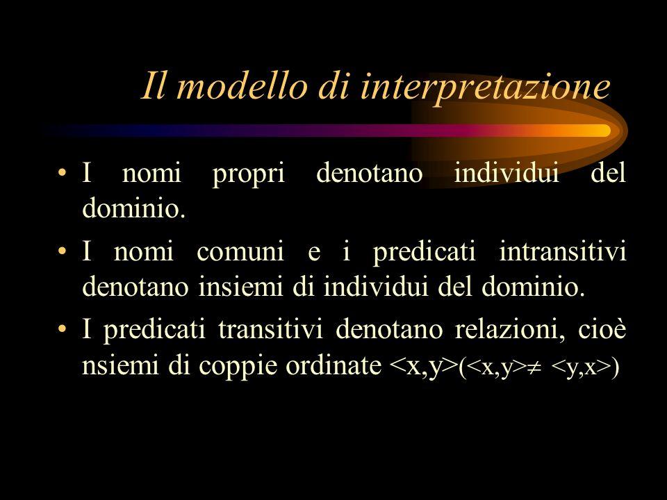 Il modello di interpretazione