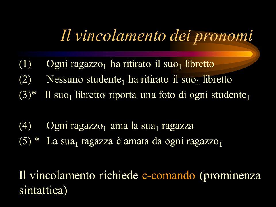 Il vincolamento dei pronomi