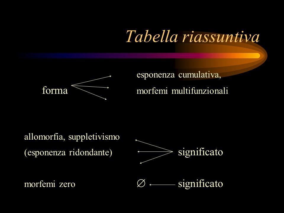Tabella riassuntiva esponenza cumulativa,