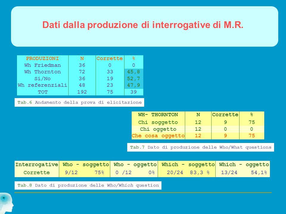Dati dalla produzione di interrogative di M.R.