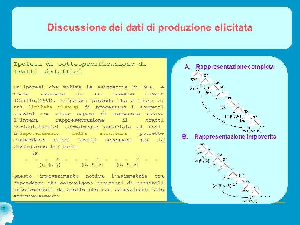 Discussione dei dati di produzione elicitata