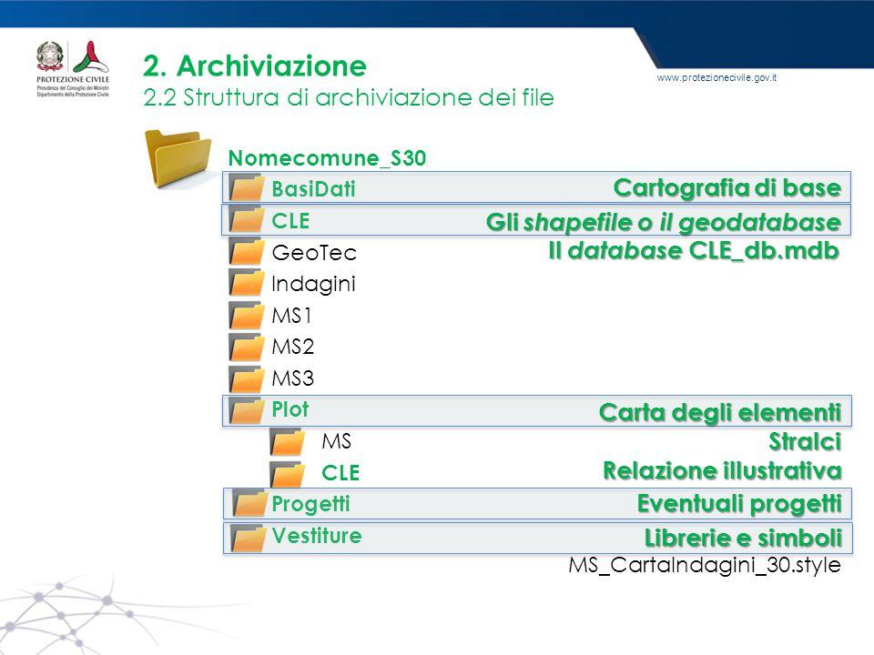 2. Archiviazione 2.2 Struttura di archiviazione dei file