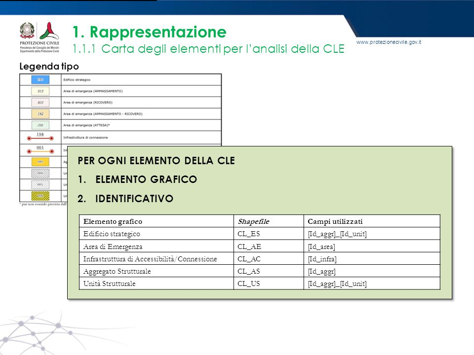 1. Rappresentazione 1.1.1 Carta degli elementi per l'analisi della CLE