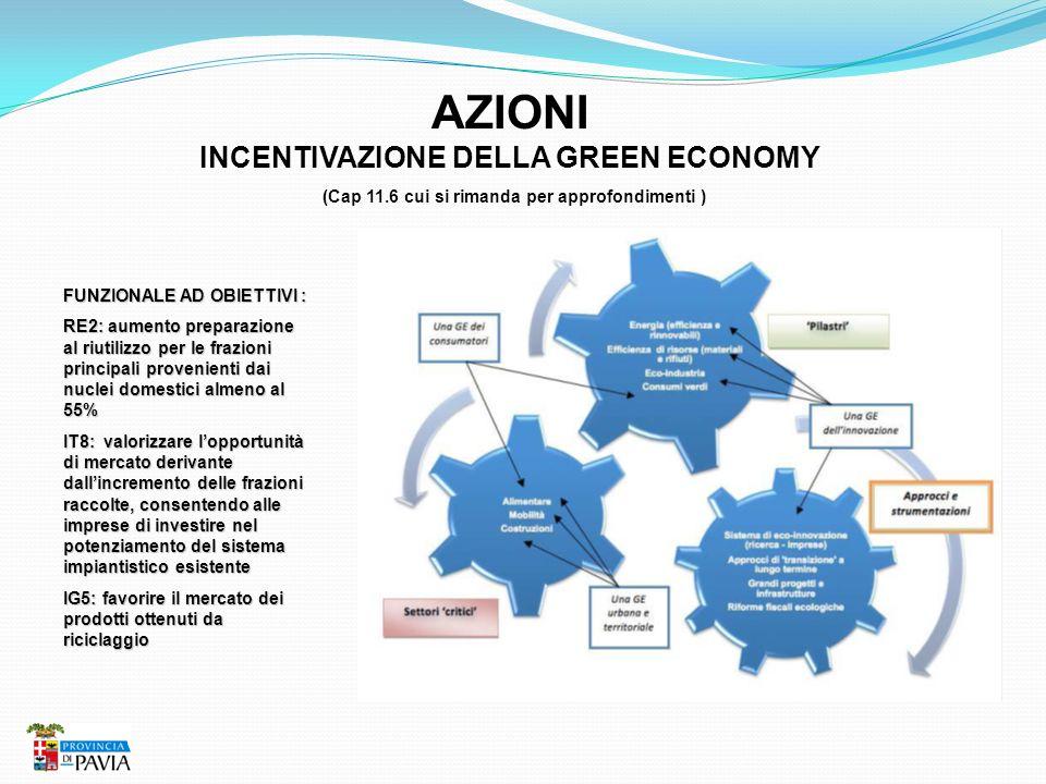 AZIONI INCENTIVAZIONE DELLA GREEN ECONOMY