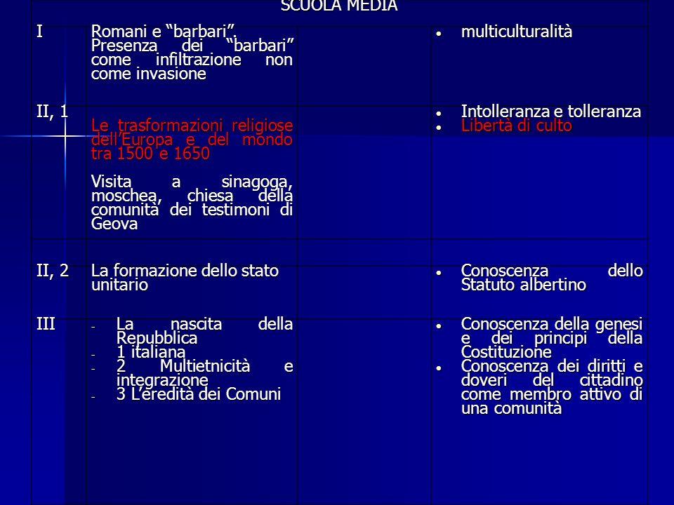 SCUOLA MEDIA I. Romani e barbari . Presenza dei barbari come infiltrazione non come invasione.