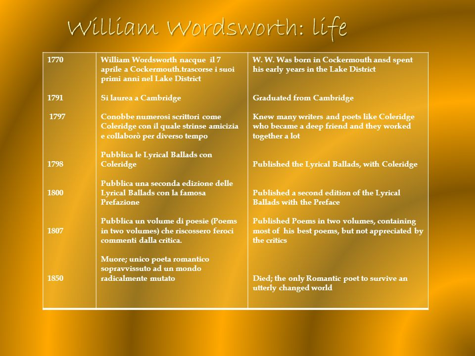 William Wordsworth: life