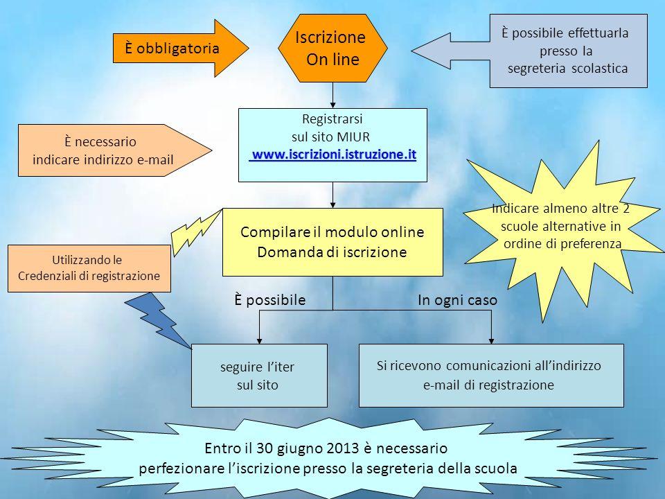 Iscrizione On line È obbligatoria Compilare il modulo online