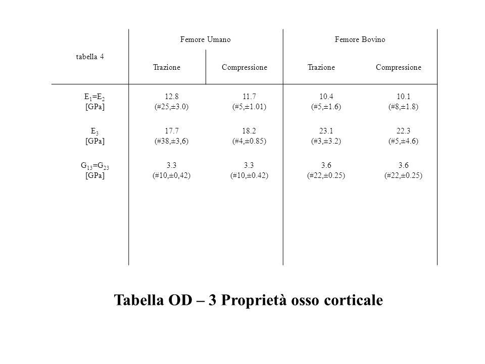 Tabella OD – 3 Proprietà osso corticale