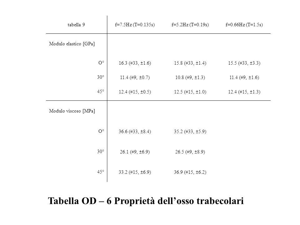 Tabella OD – 6 Proprietà dell'osso trabecolari