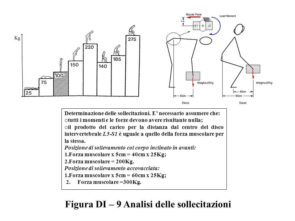 Figura DI – 9 Analisi delle sollecitazioni