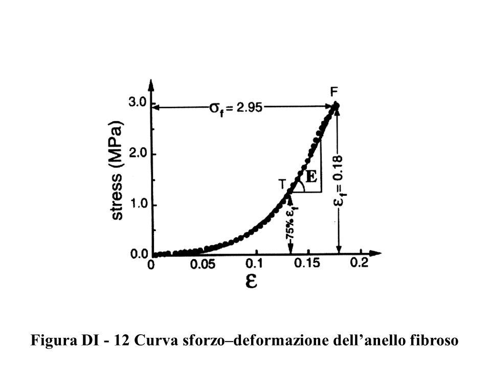 Figura DI - 12 Curva sforzo–deformazione dell'anello fibroso