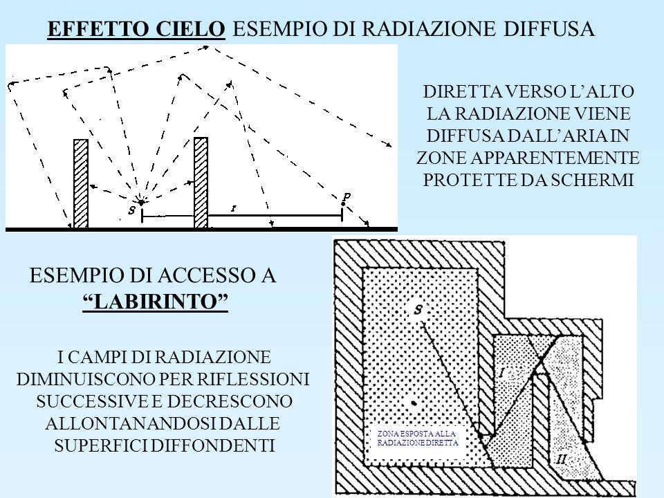 EFFETTO CIELO ESEMPIO DI RADIAZIONE DIFFUSA
