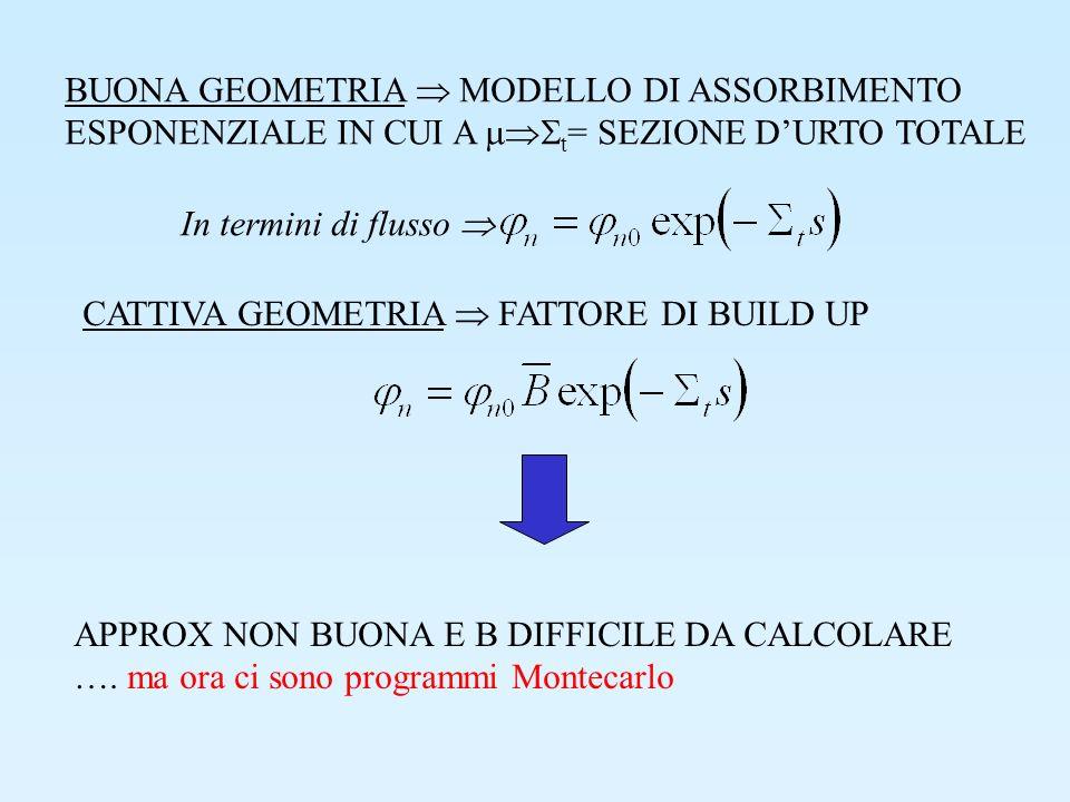 BUONA GEOMETRIA  MODELLO DI ASSORBIMENTO