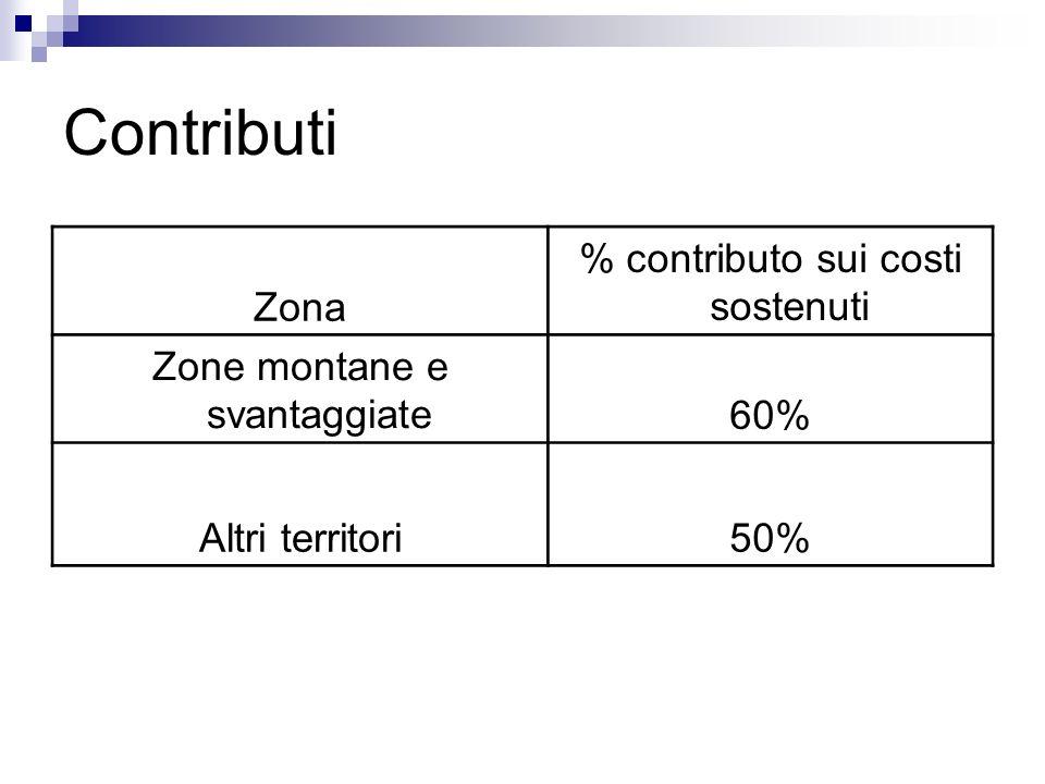Contributi Zona % contributo sui costi sostenuti