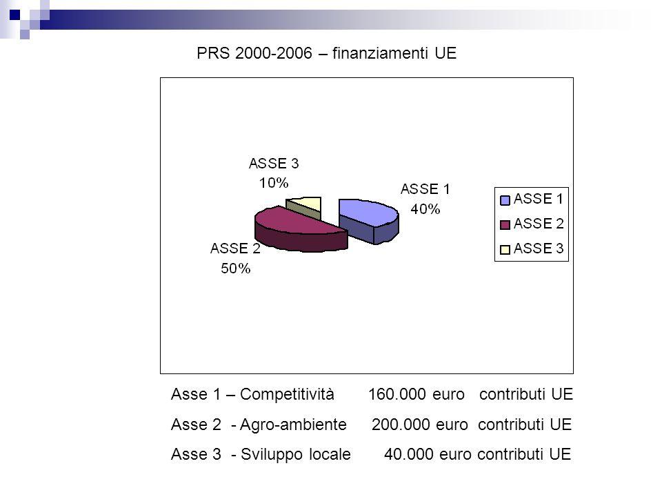 PRS 2000-2006 – finanziamenti UE