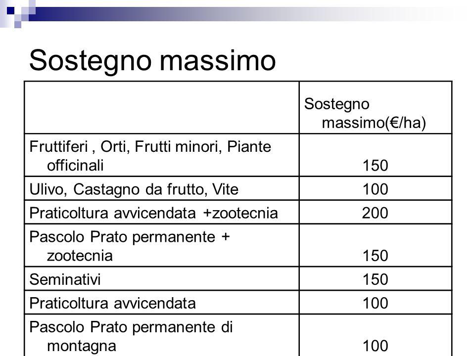Sostegno massimo Sostegno massimo(€/ha)