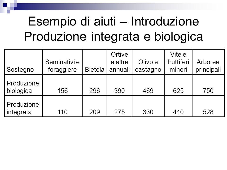 Esempio di aiuti – Introduzione Produzione integrata e biologica