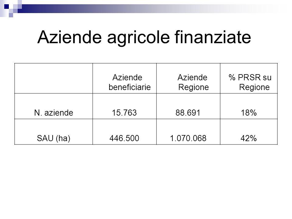 Aziende agricole finanziate
