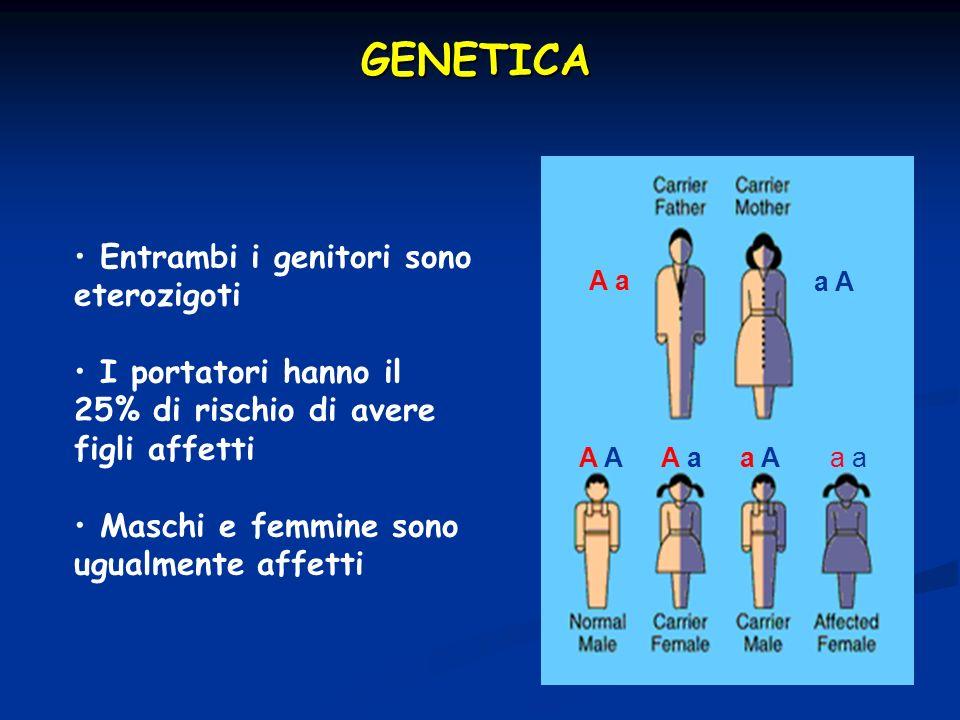 GENETICA Entrambi i genitori sono eterozigoti