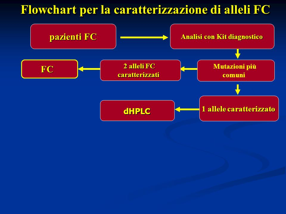 Analisi con Kit diagnostico 1 allele caratterizzato