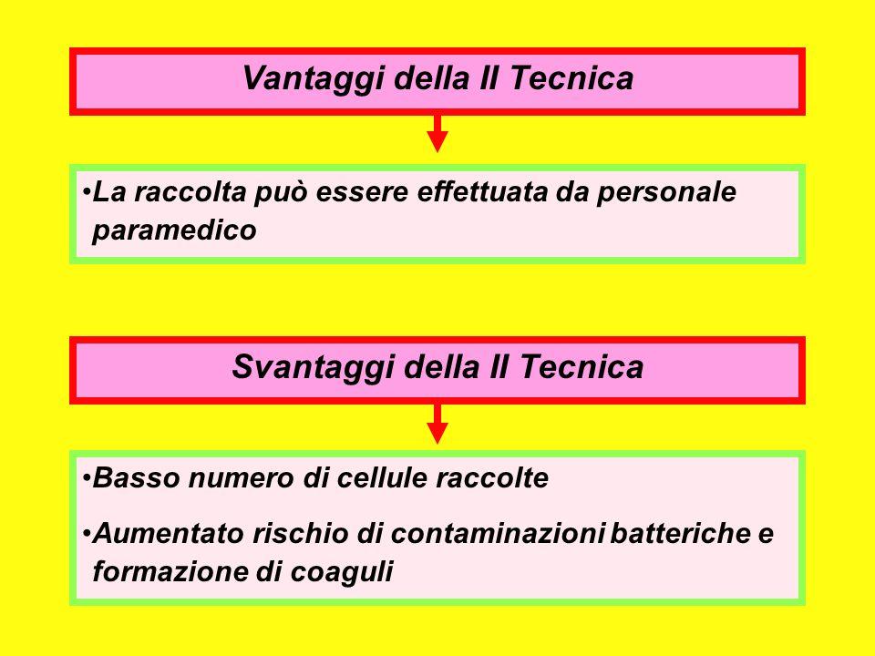 Vantaggi della II Tecnica Svantaggi della II Tecnica