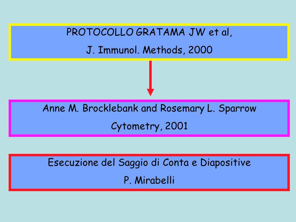 PROTOCOLLO GRATAMA JW et al, J. Immunol. Methods, 2000