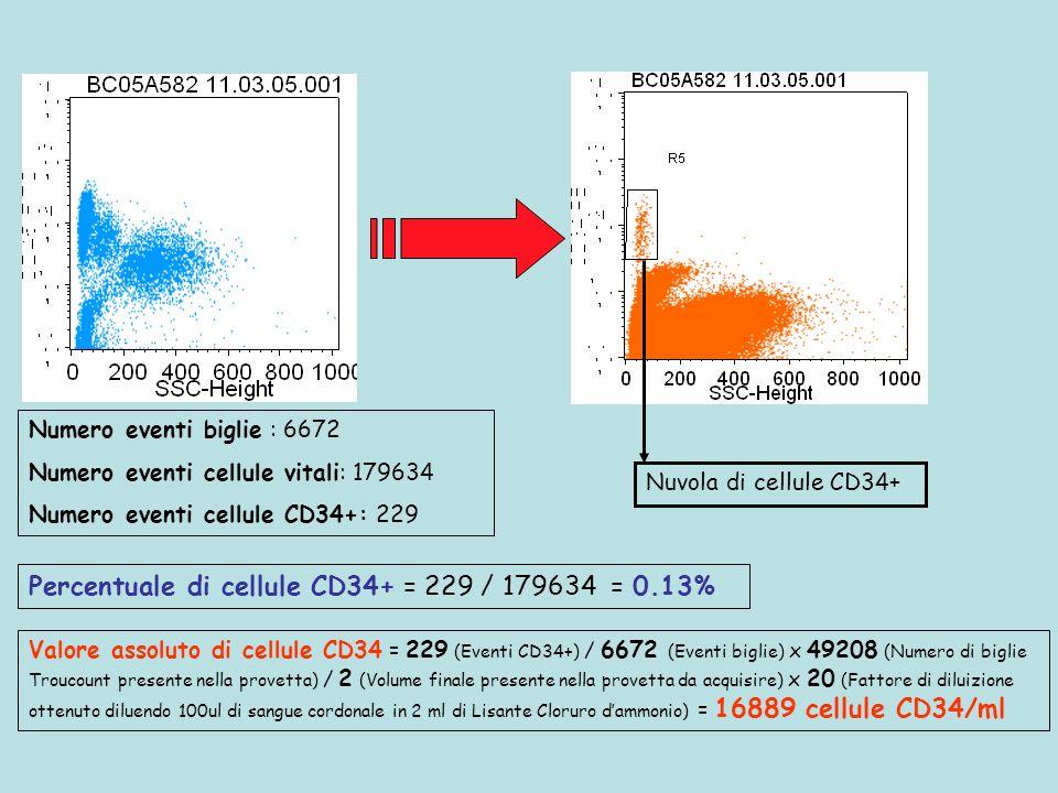 Percentuale di cellule CD34+ = 229 / 179634 = 0.13%