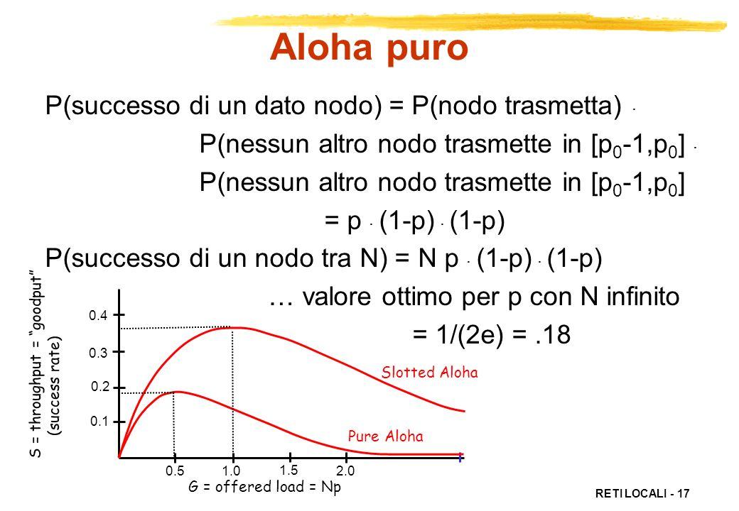 Aloha puro P(successo di un dato nodo) = P(nodo trasmetta) .