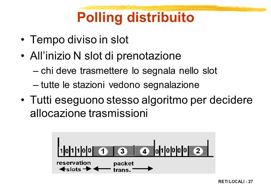 Polling distribuito Tempo diviso in slot