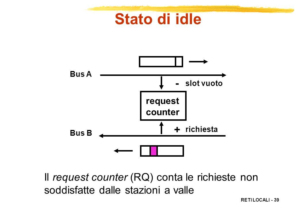 Stato di idle - + Il request counter (RQ) conta le richieste non