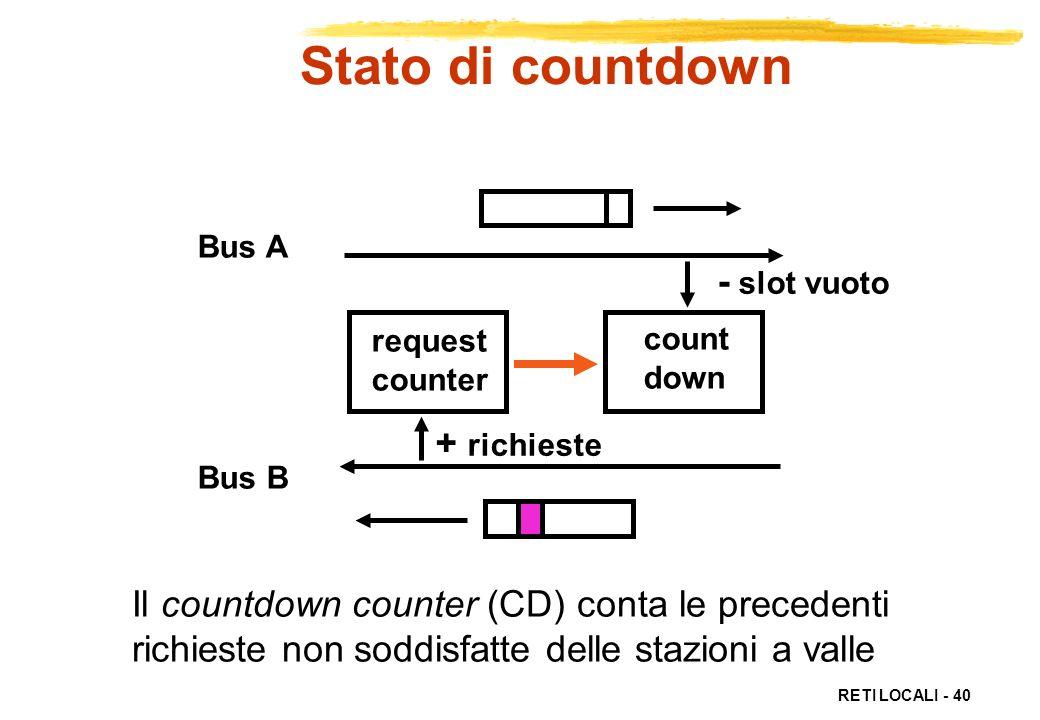 Stato di countdown - slot vuoto + richieste