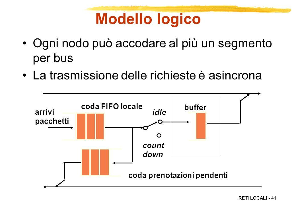 Modello logico Ogni nodo può accodare al più un segmento per bus