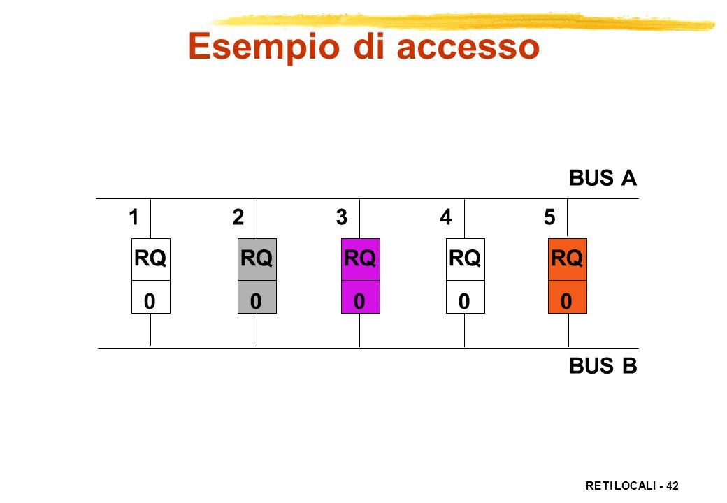 Esempio di accesso BUS A BUS B 1 2 3 4 5 RQ RQ RQ RQ RQ