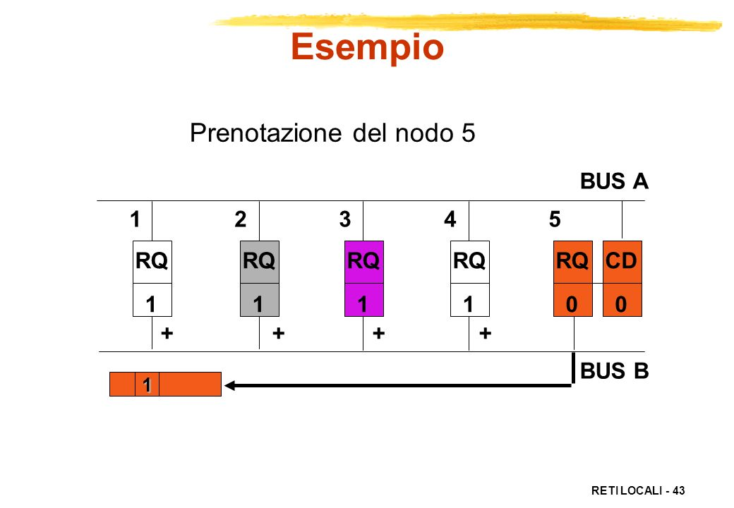 Esempio Prenotazione del nodo 5 BUS A BUS B 1 2 3 4 5 RQ 1 RQ 1 RQ 1