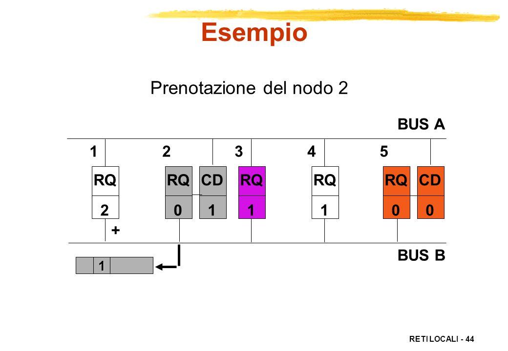 Esempio Prenotazione del nodo 2 BUS A BUS B 1 2 3 4 5 RQ CD RQ 2 RQ CD