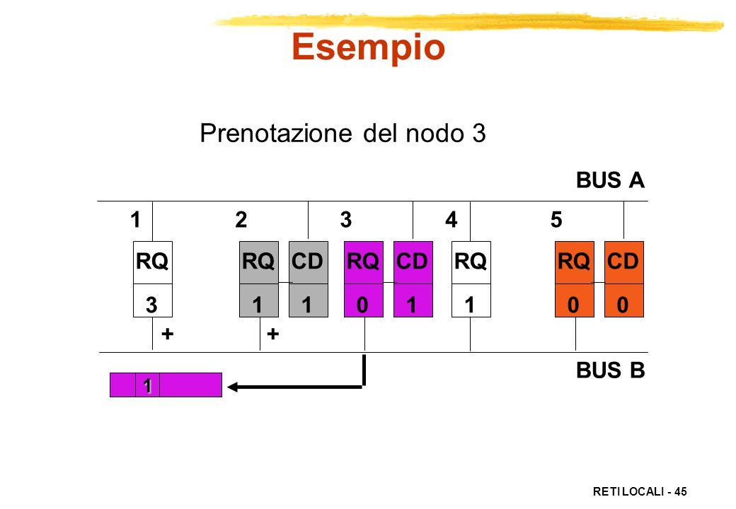Esempio Prenotazione del nodo 3 BUS A BUS B 1 2 3 4 5 RQ CD RQ 3 RQ 1