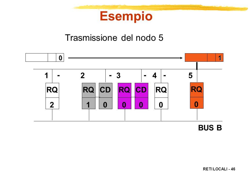 Esempio Trasmissione del nodo 5 BUS B 1 2 3 4 5 - - - - RQ 2 RQ 1 CD