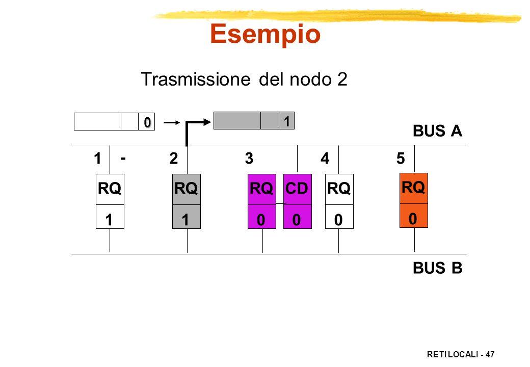 Esempio Trasmissione del nodo 2 BUS A BUS B 1 2 3 4 5 - RQ 1 RQ 1 RQ