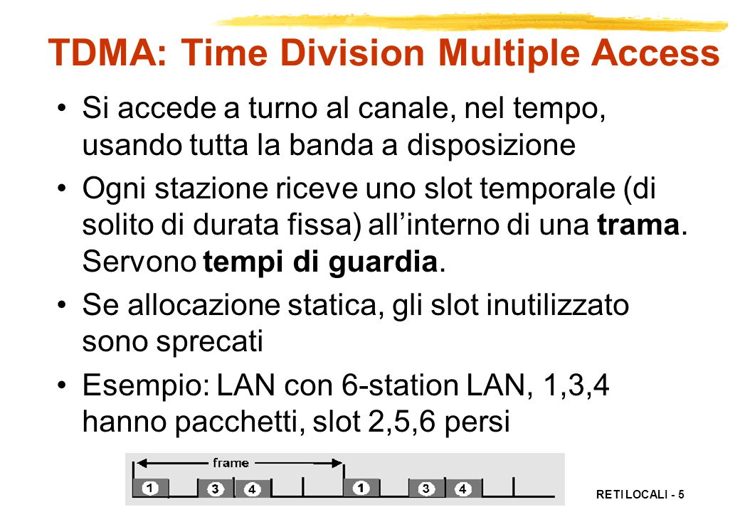 TDMA: Time Division Multiple Access