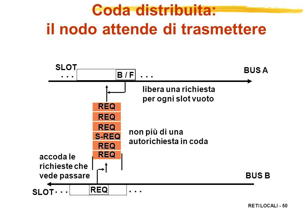 Coda distribuita: il nodo attende di trasmettere