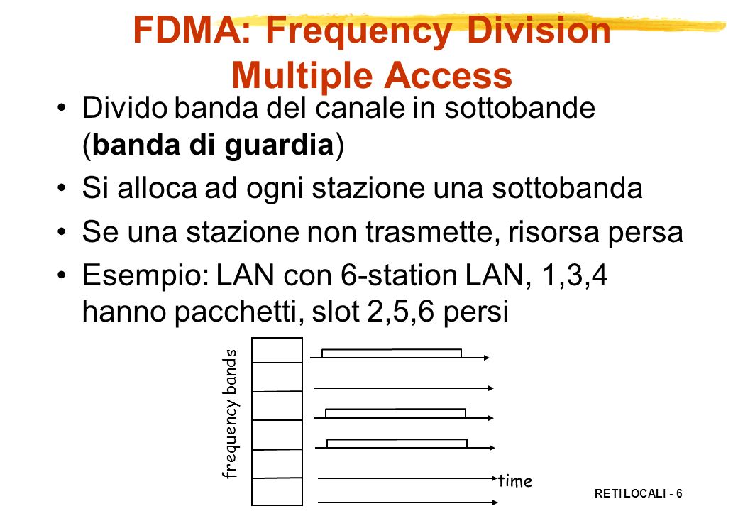 FDMA: Frequency Division Multiple Access